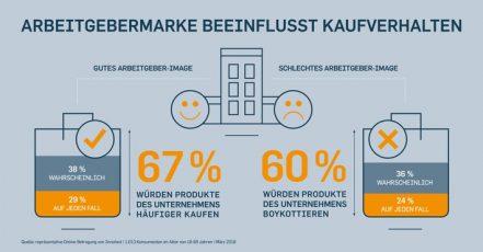 Infografik: Arbeitgebermarke beeinflusst Kaufverhalten | Quelle: obs/TERRITORY/TERRITORY EmbraceInfografik: Arbeitgebermarke beeinflusst Kaufverhalten | Quelle: obs/TERRITORY/TERRITORY Embrace