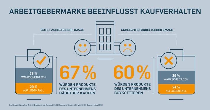 Infografik: Arbeitgebermarke beeinflusst Kaufverhalten   Quelle: obs/TERRITORY/TERRITORY EmbraceInfografik: Arbeitgebermarke beeinflusst Kaufverhalten   Quelle: obs/TERRITORY/TERRITORY Embrace