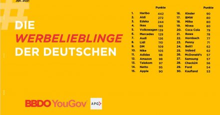 Bild: Ranking Werbelieblinge 2021, Studie von YouGov, BBDO Group Germany, Account Planning Group (APG)