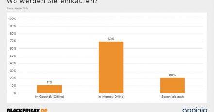 Infografik: Black Friday Umfrage 2020 - Wo werden Sie einkaufen? (Quelle: BlackFriday.de)