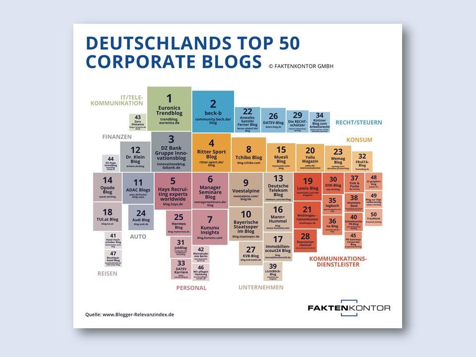 Bild: Infografik Faktenkontor – Die Top 50 Corporate Blogs Deutschland 2021
