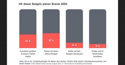 Grafik: Mit diesen Budgets planen deutsche Markenartikler 2020 (Quelle: Critero Retail Media Survey, durchgeführt im August 2019)