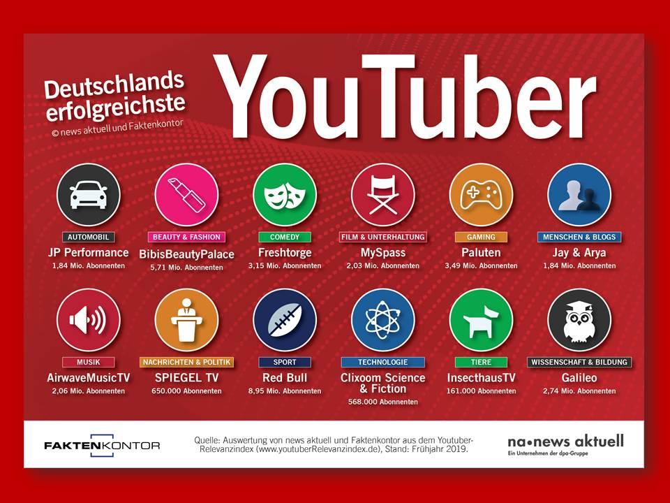 Deutschlands erfolgreichste YouTube-Kanäle (Copyright: news aktuell GmbH)