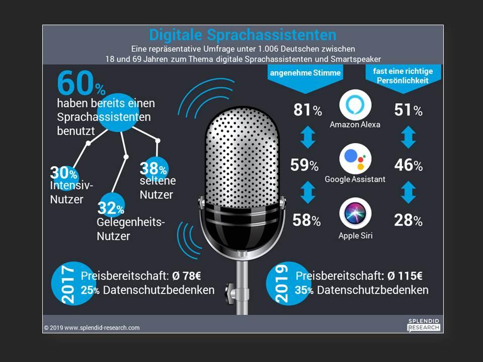 Infografik: Digitale Sprachassistenten 2019 (Quelle: www.splendid-research.com)
