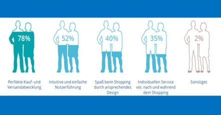 Grafik: Erfolgsfaktoren von Onlineshops (Quelle: ARITHNEA GmbH)