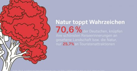 GfK Umfrage zum Thema Reiseerinnerungen (Quelle: obs/Swiss International Air Lines)