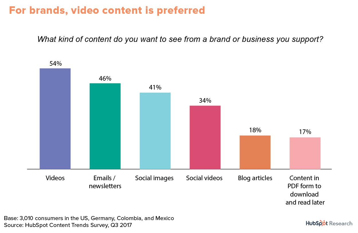 "HubSpot Report ""The Future of Content Marketing"": Video ist beliebtestes Content-Format"