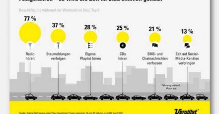 """Die Infografik """"Unterwegs 2021"""" verrät mehr über das Verhalten Deutscher Autofahrer. (Copyrights: Vergölst GmbH/Statista)"""