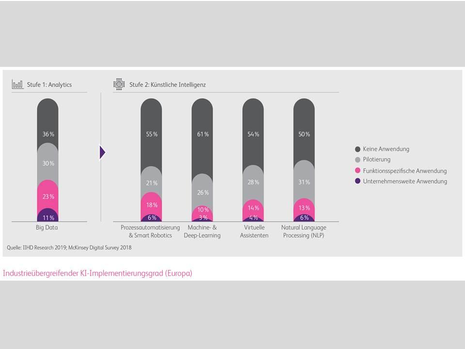 Infografik: Implementierungsgrad von künstlicher Intelligenz in Europa / BearingPoint-Studie (Quelle: obs/BearingPoint GmbH)