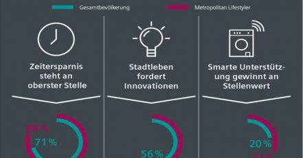 """Infografik (Ausschnitt) zur Trendstudie """"Metropolitan Lifestyle"""" des Zukunftsinstitus im Auftrag von Siemens Hausgeräte, 2019 (Bildrechte: Siemens Hausgeräte)"""