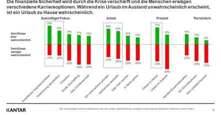 Infografik: Pandemie-bedingte Veränderung im Verbraucherverhalten. Auszug aus der sechste Welle des COVID-19-Barometers von KANTAR / Juli 2020. (https://www.kantardeutschland.de/krisentypen-der-pandemie-die-angst-der-verbraucher-bremst-die-wirtschaftliche-erholung/)