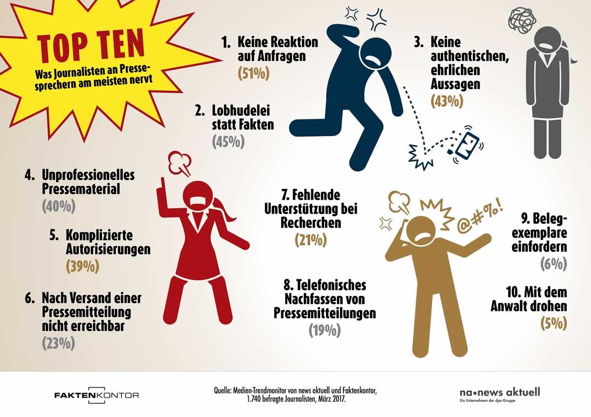 Infografik: Pressesprecher - Journalisten Quelle: obs/news aktuell GmbH/Sebastian Könnicke
