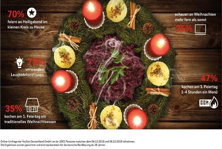 Infografik: Advent, Advent die Energie verbrennt (basierend auf einer Online-Umfrage von YouGov) © E.ON Energie Deutschland GmbH