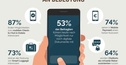 "Infografik: DRV-Studie ""Chefsache Business Travel 2018"" 