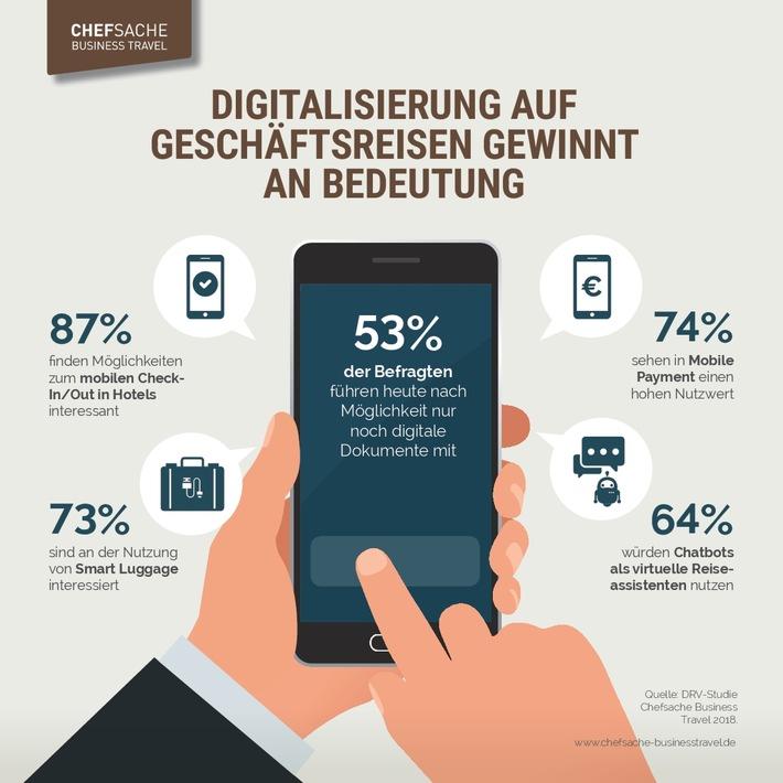 "Infografik: DRV-Studie ""Chefsache Business Travel 2018"" | Quelle: obs/DRV Deutscher Reiseverband e.V./Deutscher Reiseverband (DRV)"