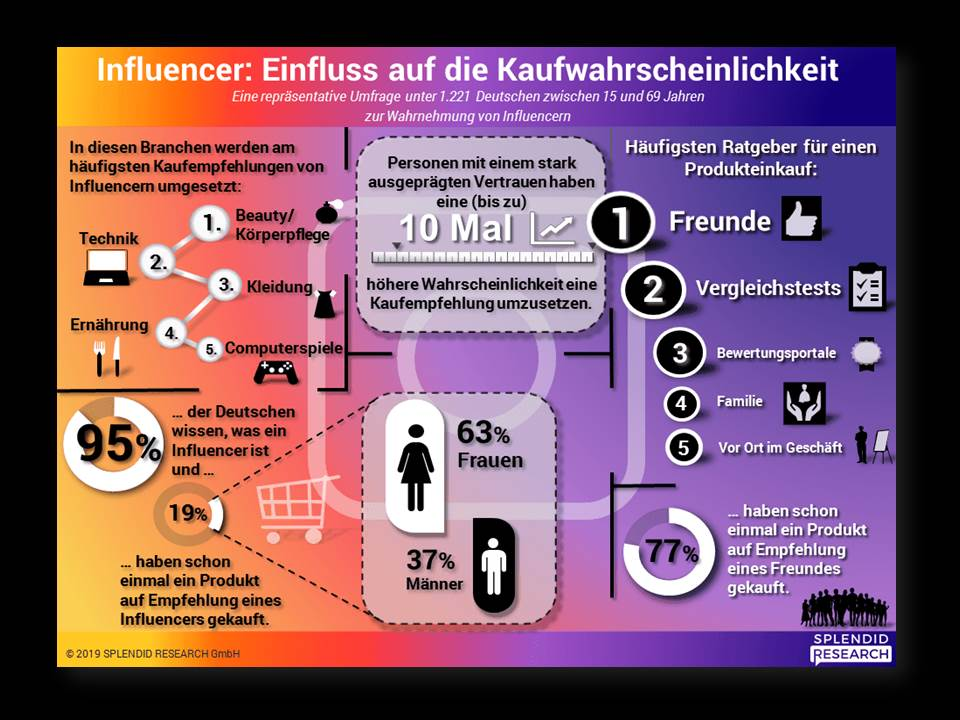 Infografik:  Kaufbeeinflussung durch Influencer, Juli 2019 (Quelle: www.splendid-research.com)