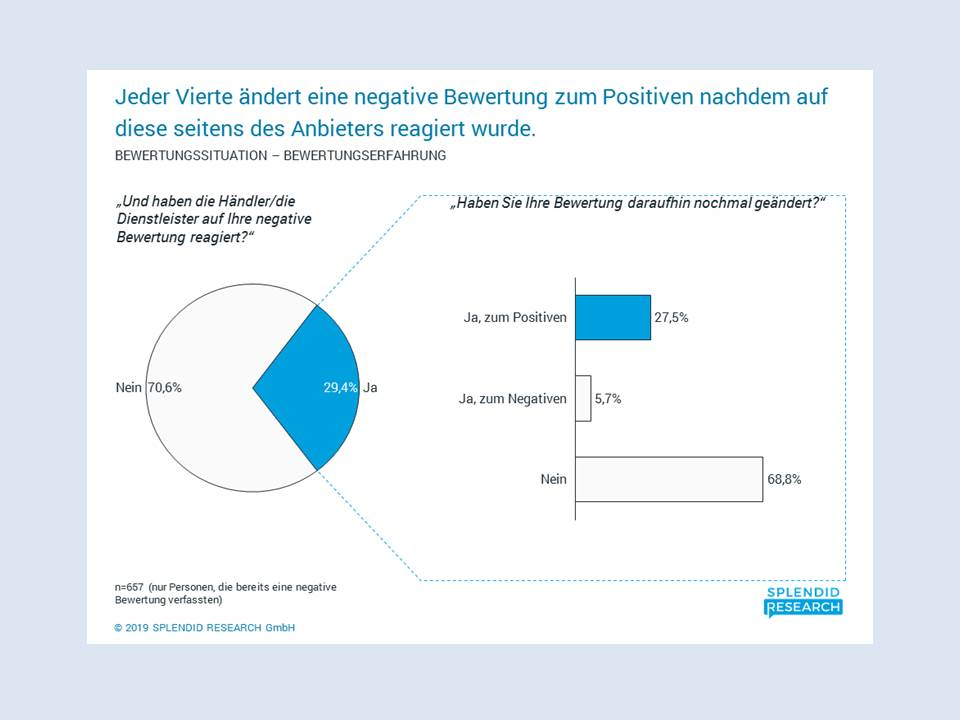 Abbildung: Infografik aus dem Online-Bewertungsportal Monitor 2019 von Splendid Research  (Copyright: SPLENDID RESEARCH GmbH)