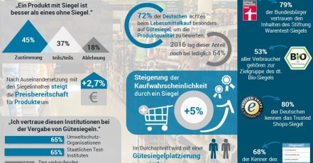 Infografik: Gütesiegel Monitor 2018 / www.splendid-research.com