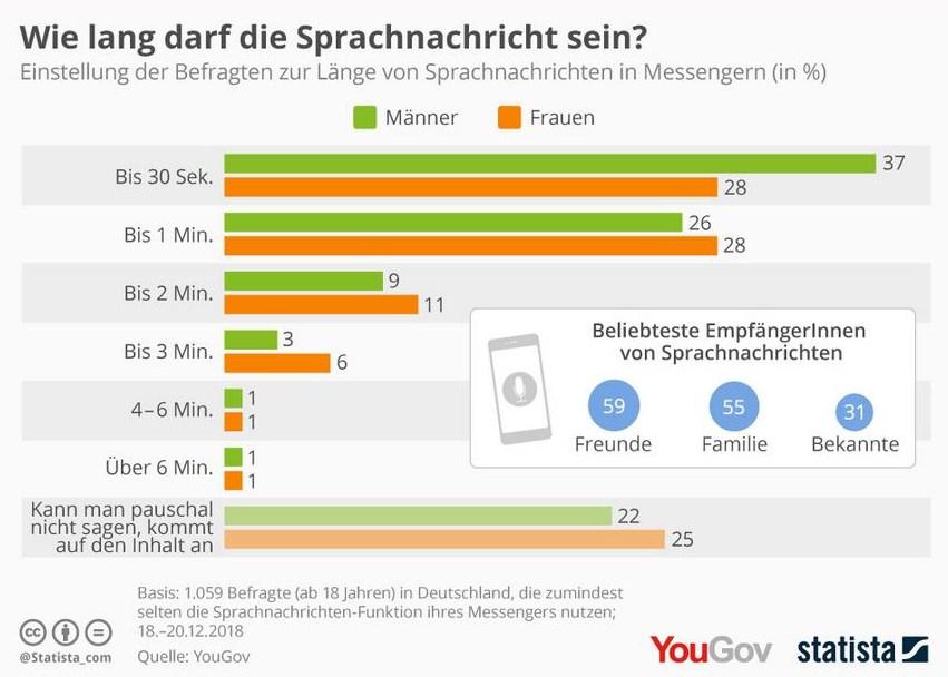 Infografik: Wie lang darf eine Sprachnachricht sein? YouGov / statista (Quelle: YouGov)
