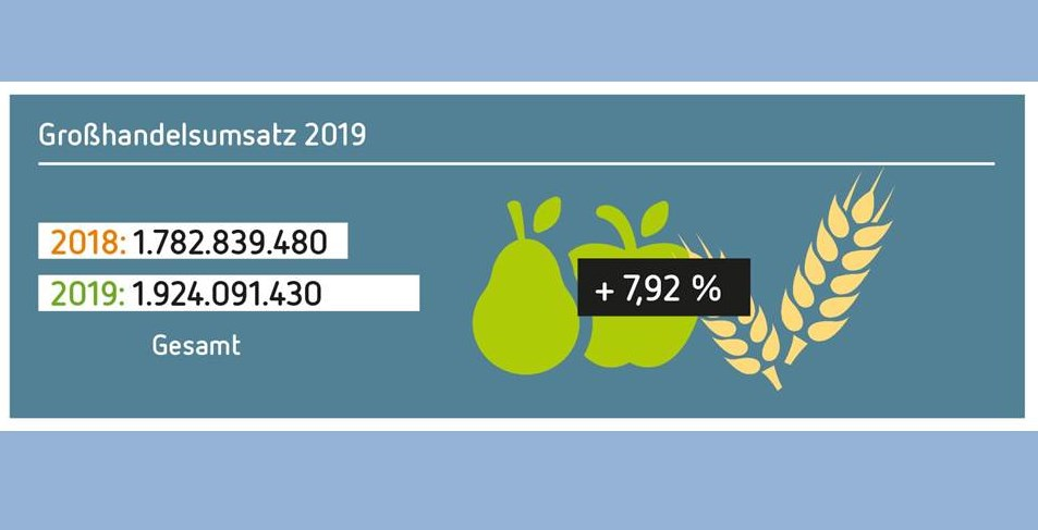 Grafik: Naturkostgroßhandel 2019 / Quelle: BNN, Grafik Martina PuchallaZitrusblau / Copyright: Bundesverband Naturkost Naturwaren (BNN) e.V