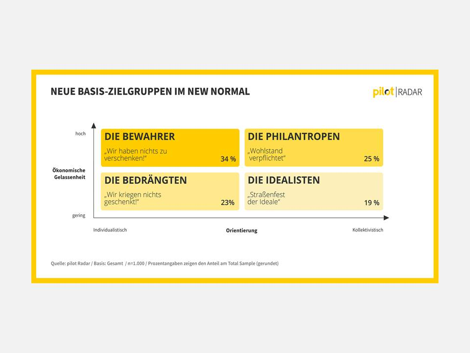 Infografik: Neue Basis-Zielgruppen im New Normal (Quelle: pilot Radar | pilot.de)