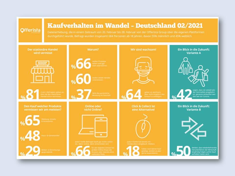 Grafik: Offerista-Studie zeigt Einkaufsverhalten im Corona-Februar 2021 (Quelle: Offerista Group)