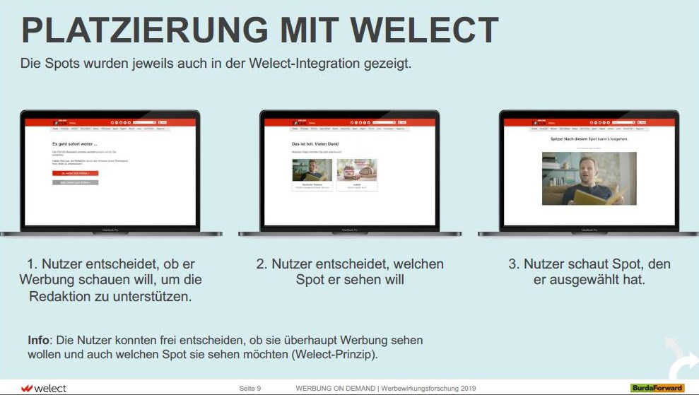 "Screenshot: Grafik aus der Studie ""Werbung on demand"" (Welect / BurdaForward)"