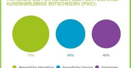 Screenshot: Infografik Artegic https://www.presseportal.de/pm/61233/3933636