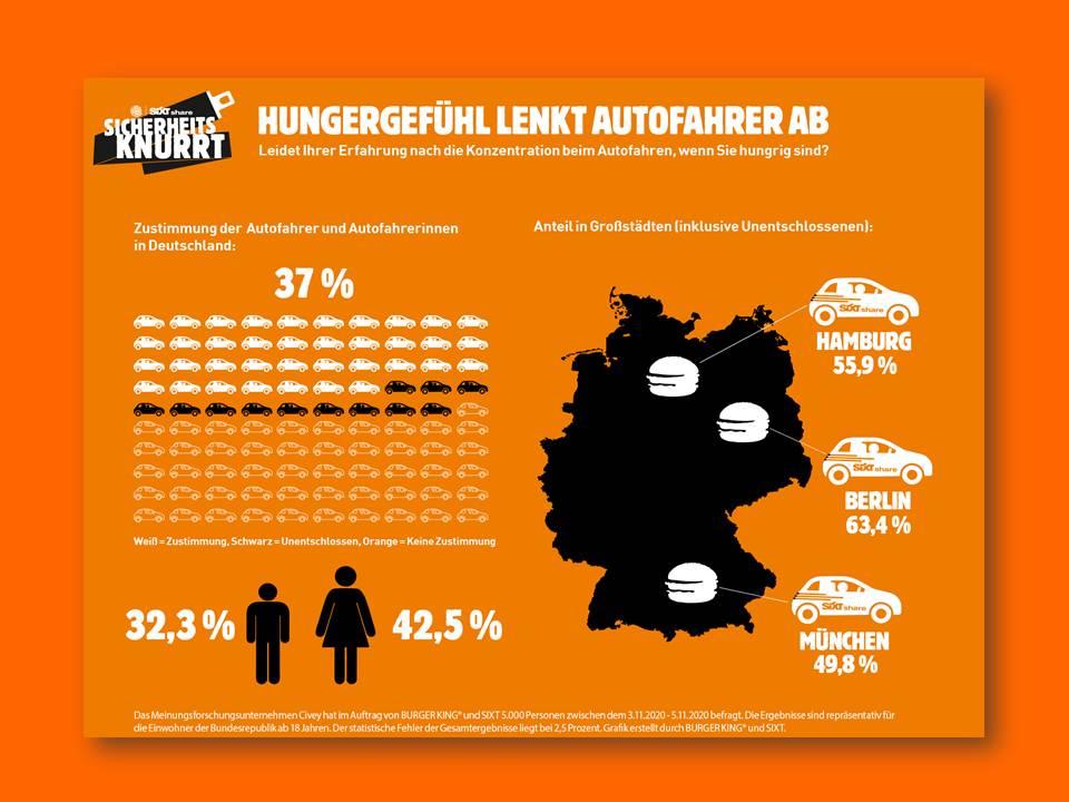 Infografik: Hungergefühl lenkt Autofahrer ab (Copyrights: BURGER KING / SIXT)
