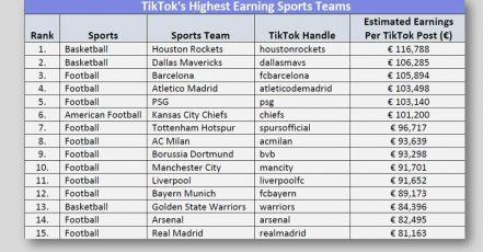 Bild: Was kostet Influencer Marketing auf TikTok? Auszug aus der TikTok Verdienstmöglichkeiten Analyse 2020 für Sportteams und Sportstars von golfsupport.com (Quelle: golfsupport.com)