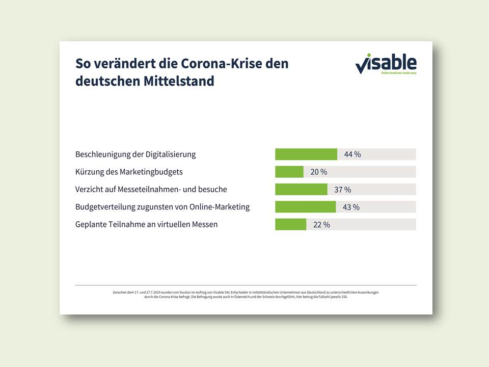 Infografik: Visable GmbH