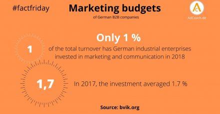 Grafik: Sinken die Marketingbudgets der deutschen Industrie-Unternehmen weiter? (Daten / Quelle: bvik.org) (Infografik: adcoach.de)