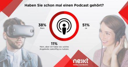 Messenger-Dienste, Podcasts und VR/AR: Deutsche glauben an Medieninnovationen, wollen aber nicht dafür zahlen | Quelle: obs/dpa Deutsche Presse-Agentur GmbH/nextMediaHamburg