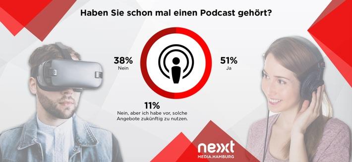 Messenger-Dienste, Podcasts und VR/AR: Deutsche glauben an Medieninnovationen, wollen aber nicht dafür zahlen   Quelle: obs/dpa Deutsche Presse-Agentur GmbH/nextMediaHamburg