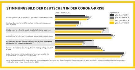 Bild: pilot Radar_Stimmungsbild der Deutschen in der Corona-Krise